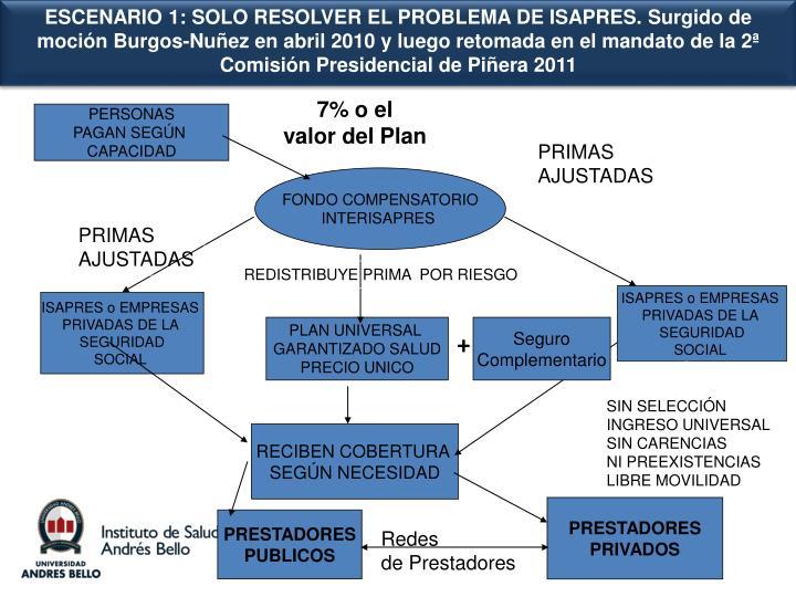 ESCENARIO 1: SOLO RESOLVER EL PROBLEMA DE ISAPRES. Surgido de moción Burgos-Nuñez en abril 2010 y luego retomada en el mandato de la 2ª Comisión Presidencial de Piñera 2011