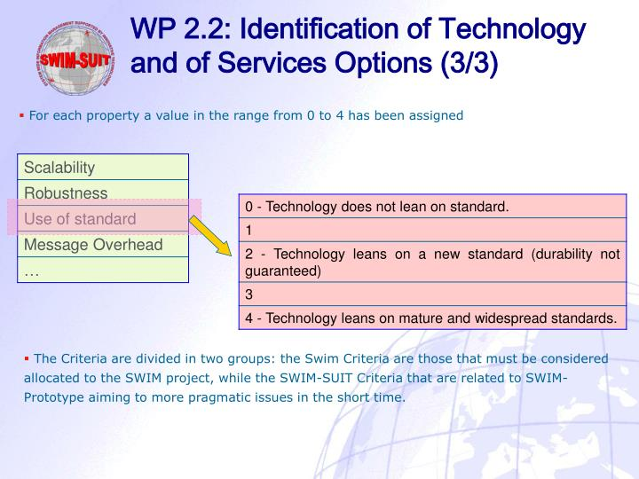 WP 2.2: Identification of Technology and of Services Options (3/3)