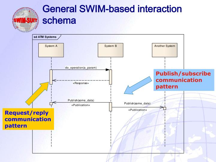 General SWIM-based interaction schema
