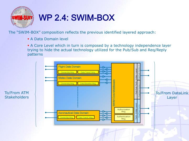 WP 2.4: SWIM-BOX