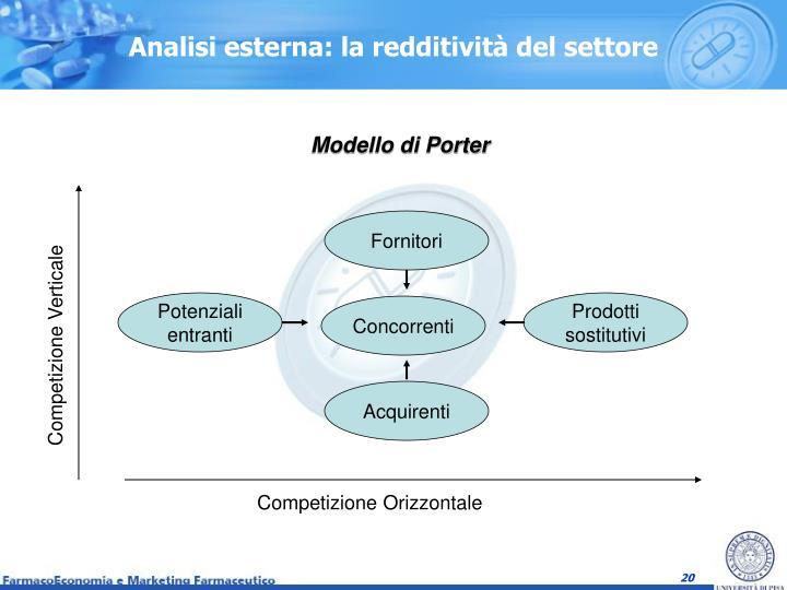 Analisi esterna: la redditività del settore