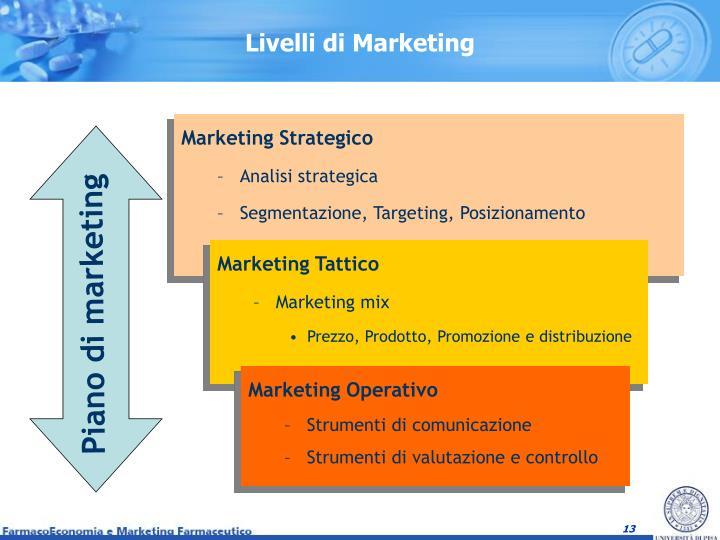 Livelli di Marketing