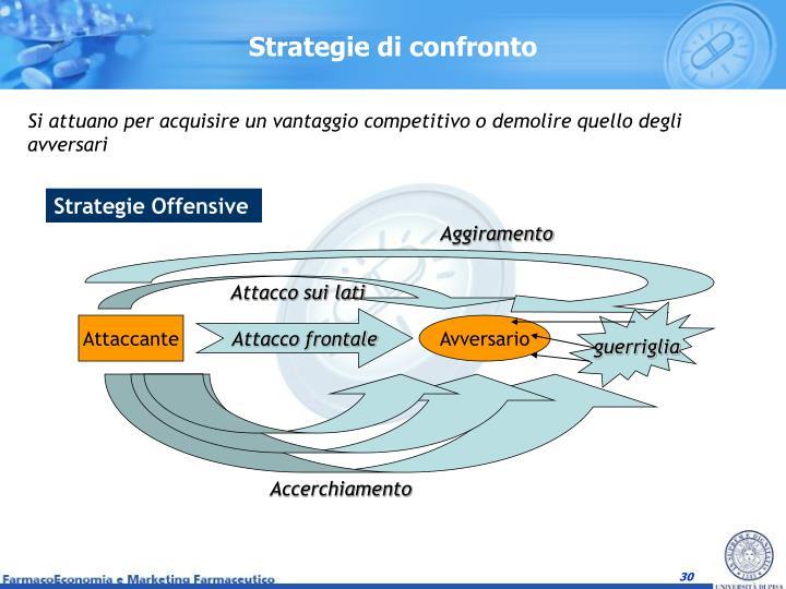 Strategie di confronto