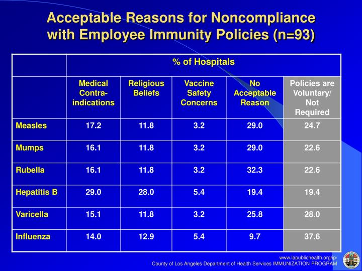 Acceptable Reasons for Noncompliance with Employee Immunity Policies (n=93)