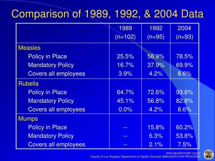 Comparison of 1989, 1992, & 2004 Data