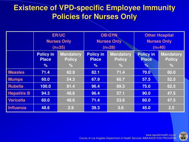 Existence of VPD-specific Employee Immunity Policies for Nurses Only