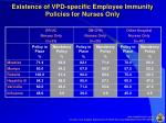 existence of vpd specific employee immunity policies for nurses only