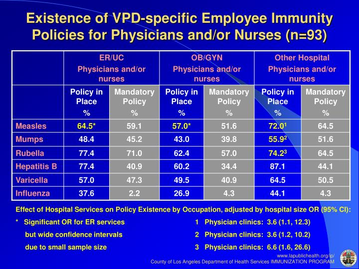 Existence of VPD-specific Employee Immunity Policies for Physicians and/or Nurses (n=93)