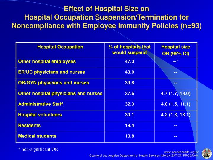 Effect of Hospital Size on