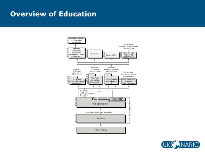 Overview of Education