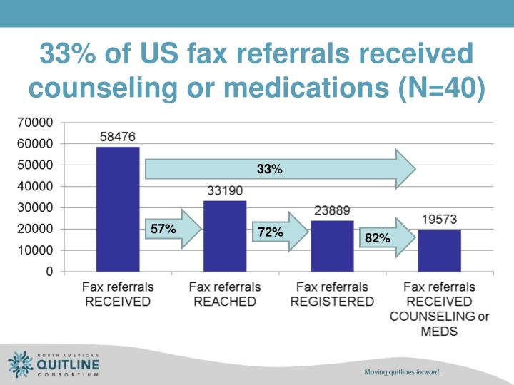 33% of US fax referrals received counseling or medications (N=40)