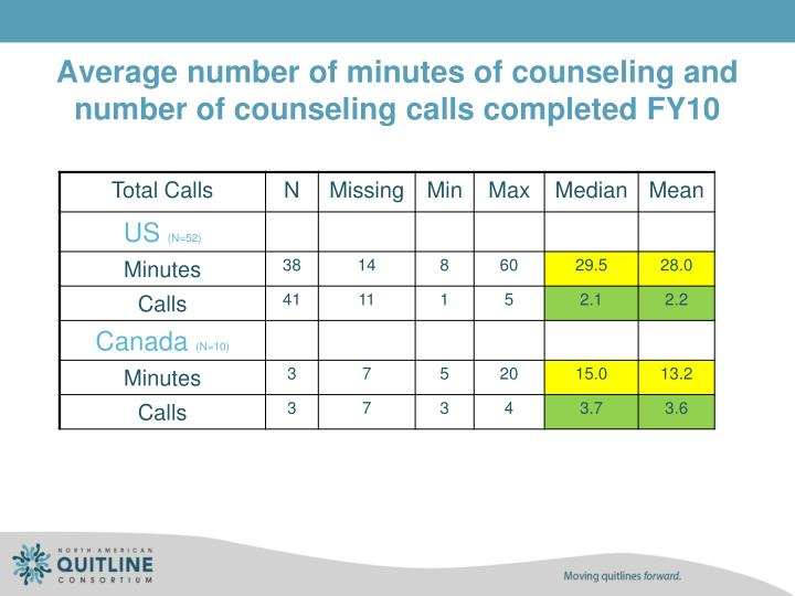 Average number of minutes of counseling and number of counseling calls completed FY10