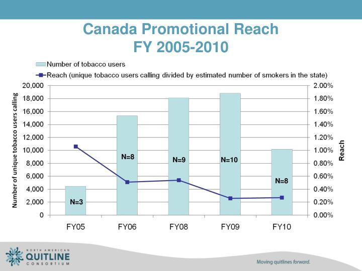 Canada Promotional Reach