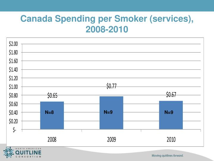 Canada Spending per Smoker (services),
