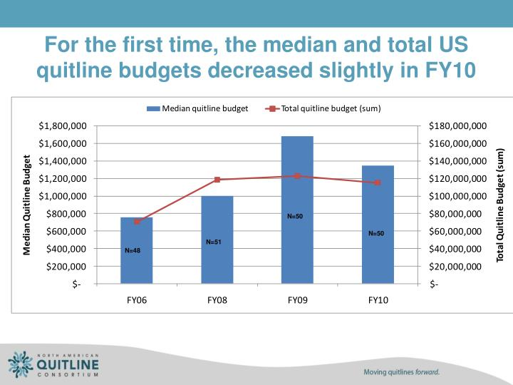 For the first time, the median and total US quitline budgets decreased slightly in FY10