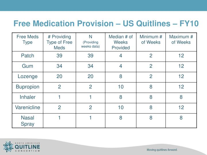 Free Medication Provision – US Quitlines – FY10