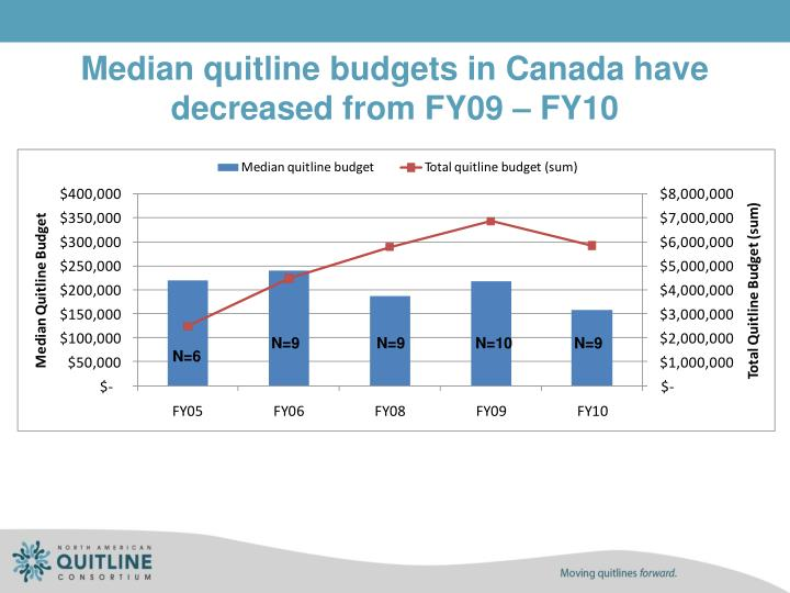 Median quitline budgets in Canada have decreased from FY09 – FY10