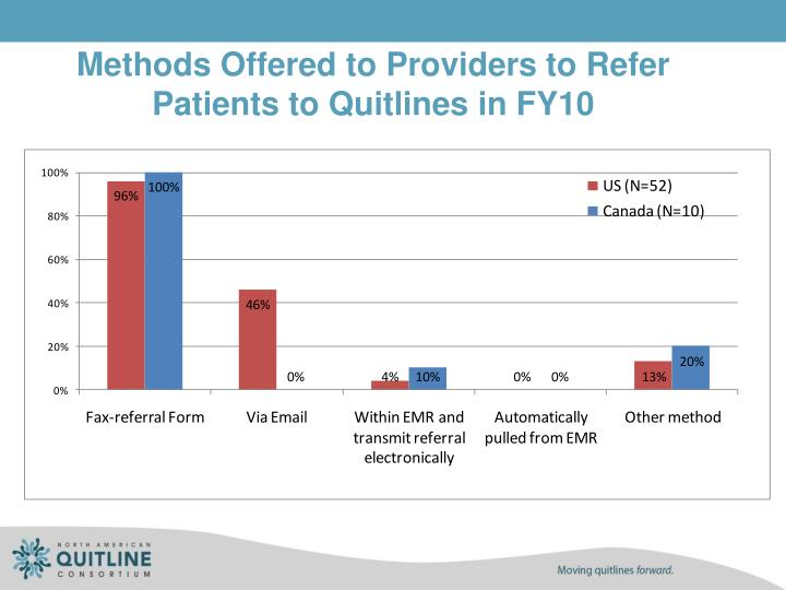 Methods Offered to Providers to Refer Patients to Quitlines in FY10