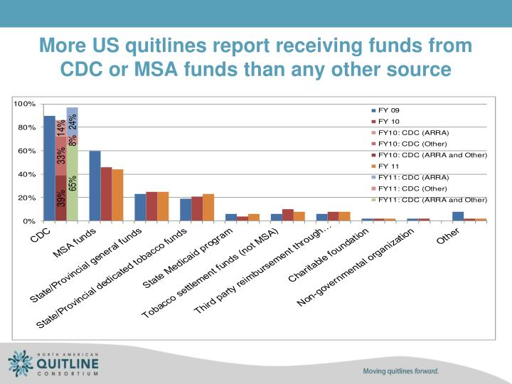 More US quitlines report receiving funds from CDC or MSA funds than any other source