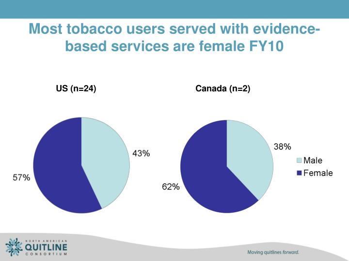 Most tobacco users served with evidence-based services are female FY10