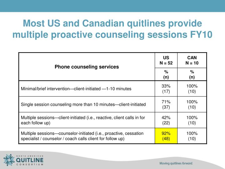 Most US and Canadian quitlines provide multiple proactive counseling sessions FY10