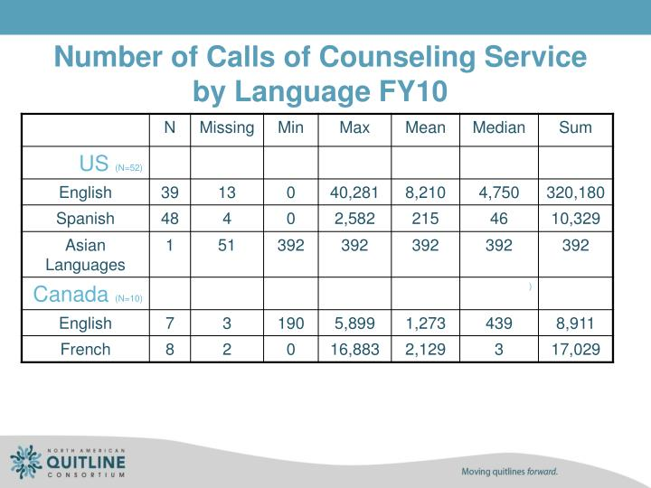 Number of Calls of Counseling Service by Language FY10
