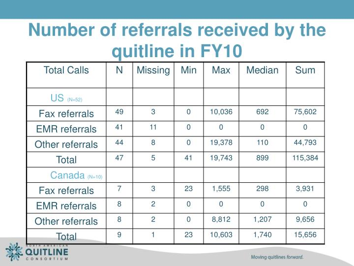 Number of referrals received by the quitline in FY10
