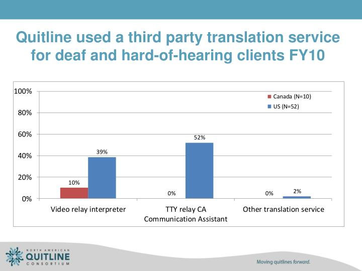 Quitline used a third party translation service for deaf and hard-of-hearing clients FY10