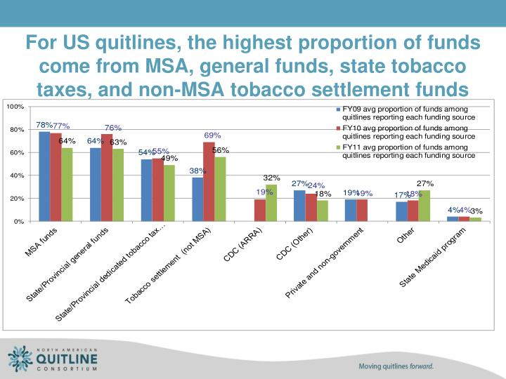 For US quitlines, the highest proportion of funds come from MSA, general funds, state tobacco taxes, and non-MSA tobacco settlement funds