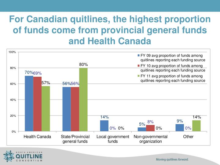 For Canadian quitlines, the highest proportion of funds come from provincial general funds and Health Canada