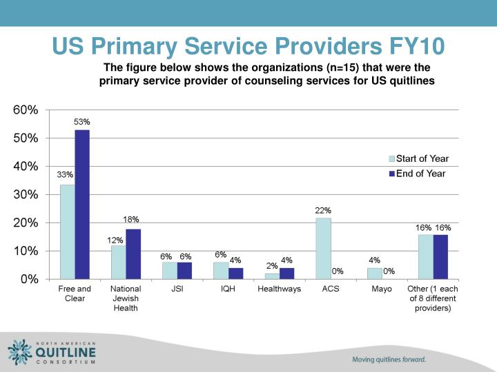 US Primary Service Providers FY10