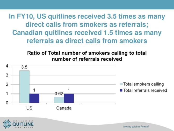 In FY10, US quitlines received 3.5 times as many direct calls from smokers as referrals;