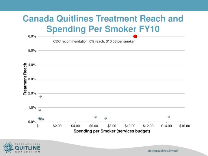 Canada Quitlines Treatment Reach and Spending Per Smoker FY10