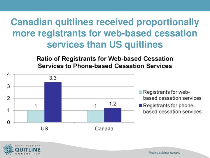 Canadian quitlines received proportionally more registrants for web-based cessation services than US quitlines