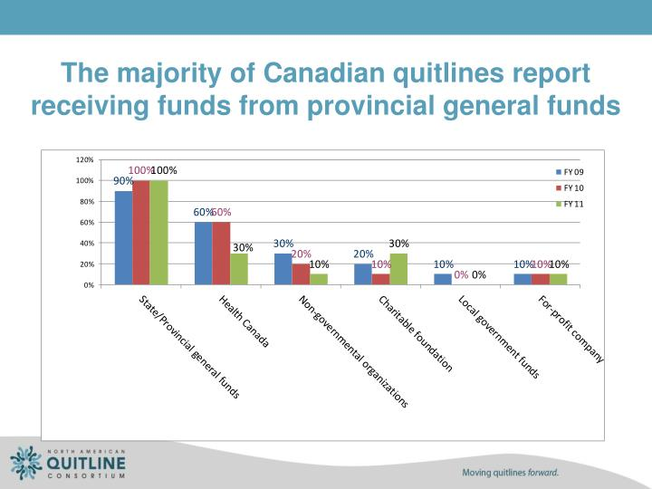 The majority of Canadian quitlines report receiving funds from provincial general funds