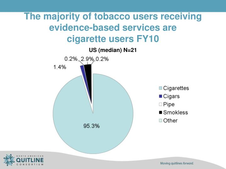 The majority of tobacco users receiving evidence-based services are