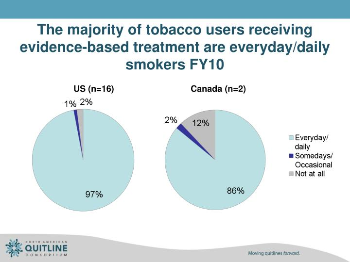 The majority of tobacco users receiving evidence-based treatment are everyday/daily smokers FY10