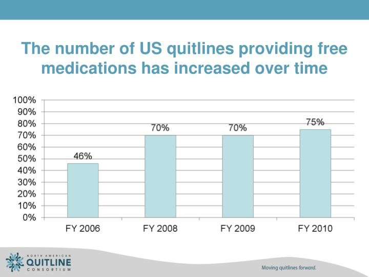 The number of US quitlines providing free medications has increased over time