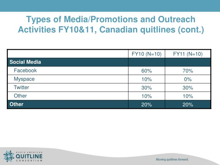 Types of Media/Promotions and Outreach Activities FY10&11, Canadian quitlines (cont.)