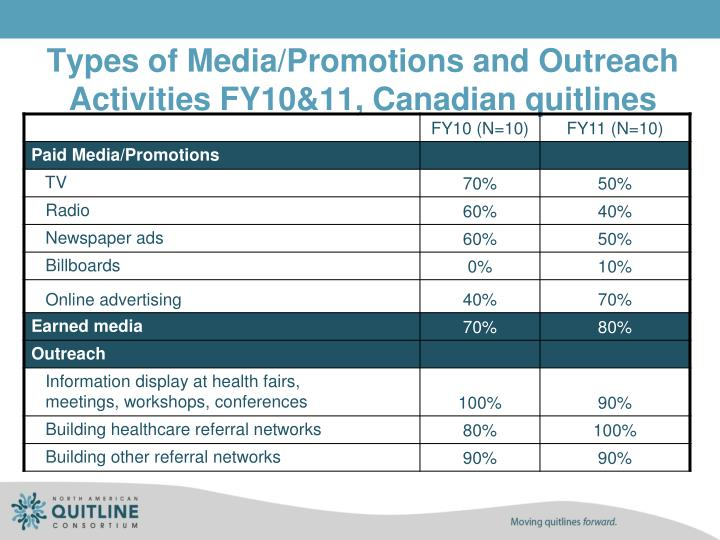 Types of Media/Promotions and Outreach Activities FY10&11, Canadian quitlines
