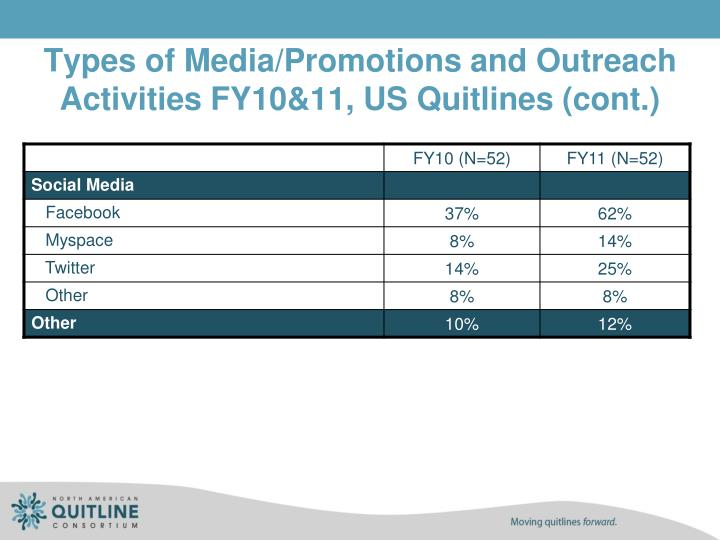 Types of Media/Promotions and Outreach Activities FY10&11, US Quitlines (cont.)