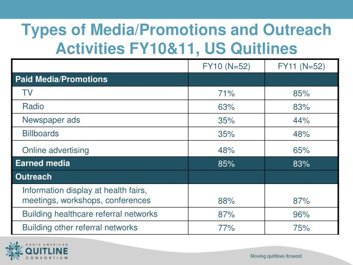 Types of Media/Promotions and Outreach Activities FY10&11, US Quitlines
