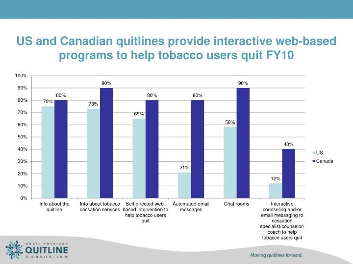US and Canadian quitlines provide interactive web-based programs to help tobacco users quit FY10