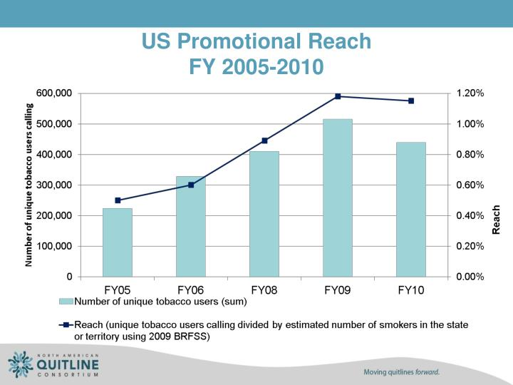 US Promotional Reach
