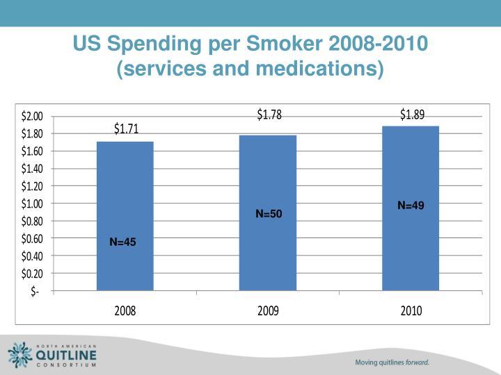 US Spending per Smoker 2008-2010