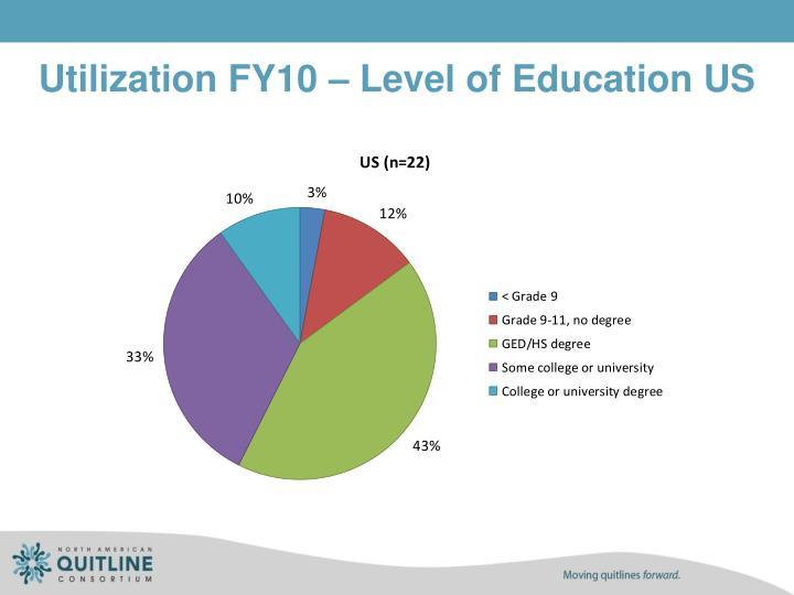 Utilization FY10 – Level of Education US