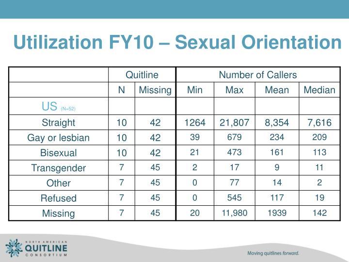 Utilization FY10 – Sexual Orientation