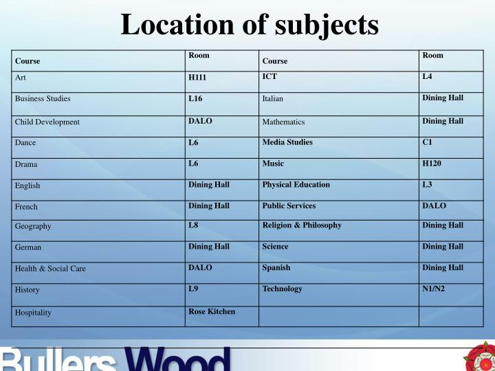 Location of subjects