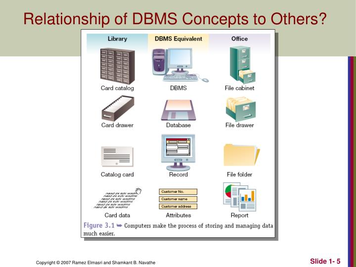 Relationship of DBMS Concepts to Others?