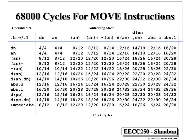 68000 Cycles For MOVE Instructions
